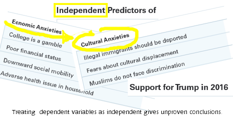 """Independent Predictors"" title; dependent variables shown"